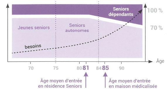 Courbe_ages_pour_entrer_en _residences_seniors