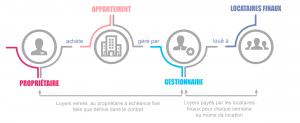 graphique_investissement