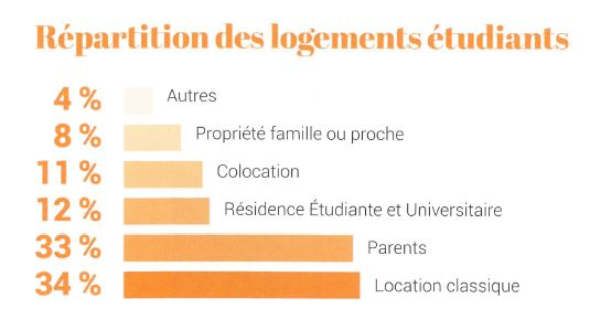repartition des logements etudiants source cerenicimo
