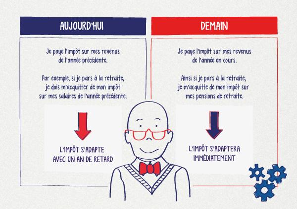 prelevement_a_la source_retraite